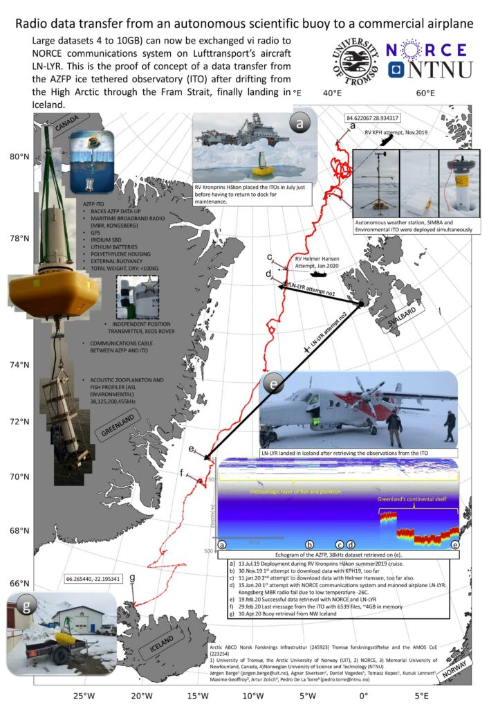 First drift ArcticABC buoy 2019-2020